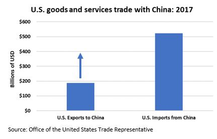 US goods and services trade with China.JPG