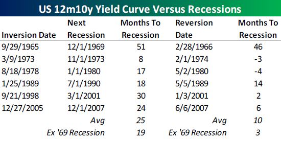 yield curve inversion.JPG