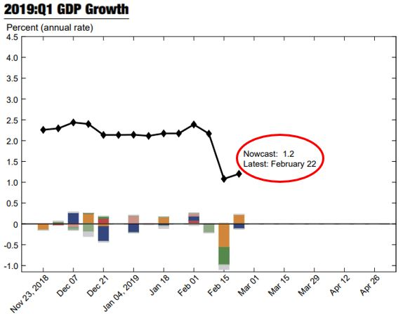 Q1 GDP Growth Forecast NY Fed.JPG