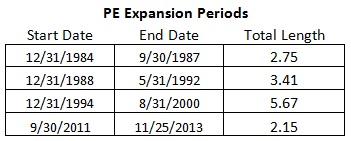 PE Expansion periods historically