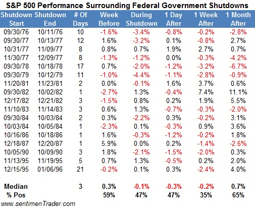 s&p performance during the last 17 government shutdowns