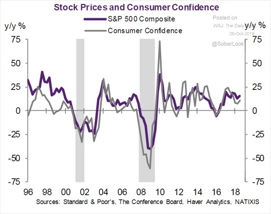Stock prices and consumer confidence.jpg