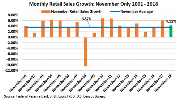November only Monthly retail sales.JPG