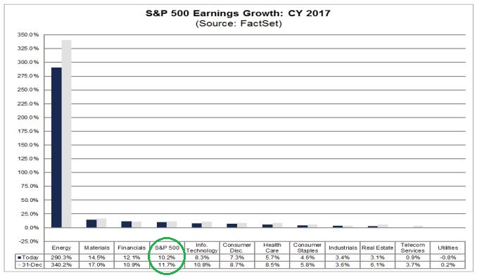 CY 2017 earnings projects.JPG