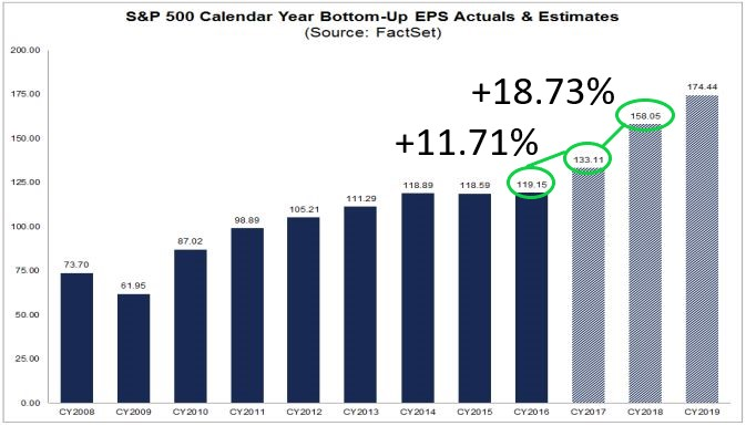 CY eps growth projections_ANNOTATED.jpg