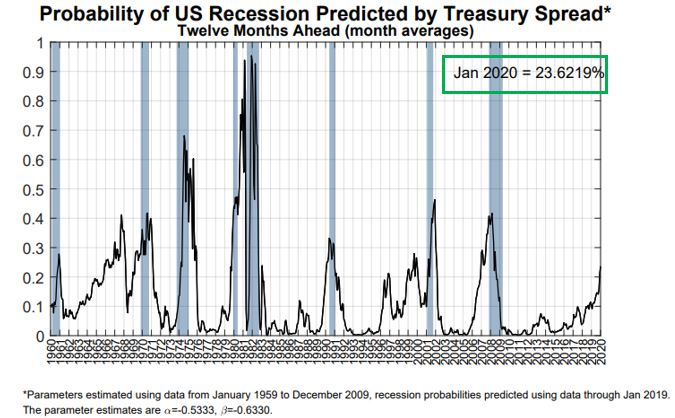 Probabily of Recession.JPG