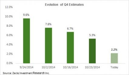 evlution of Q4 earnings estimates