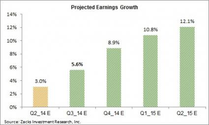 Projected earnings growth