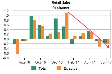 Retail sales Changes.png
