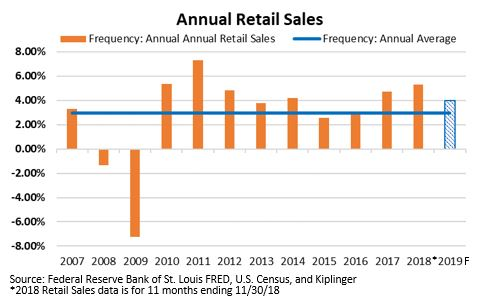 Annual Retail Sales.JPG