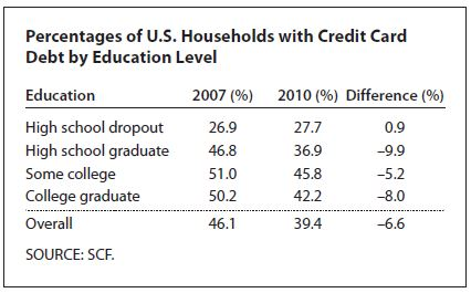 lower credit card debt since recession