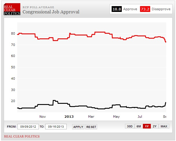 RCP congressional approval in 2013