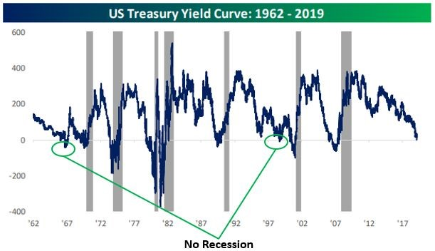 U.S Treasury Yield Curve.jpg