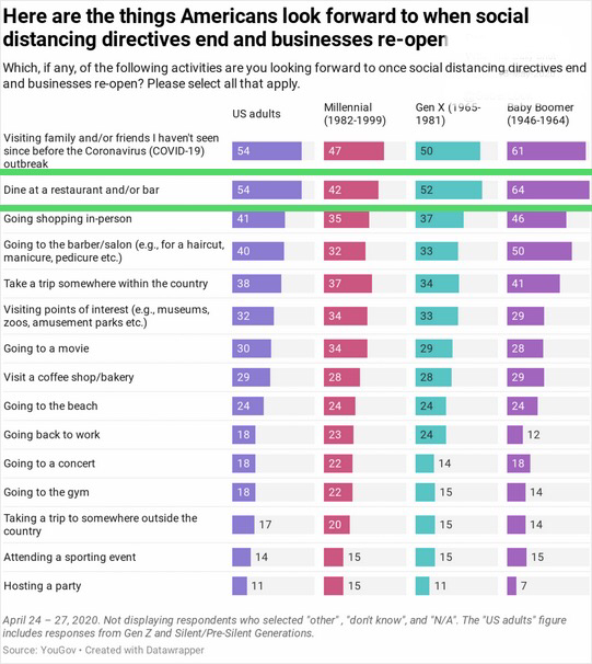 6 When Social Distancing Ends (YouGov).png
