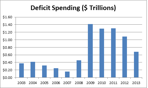 deficit spending in trillions