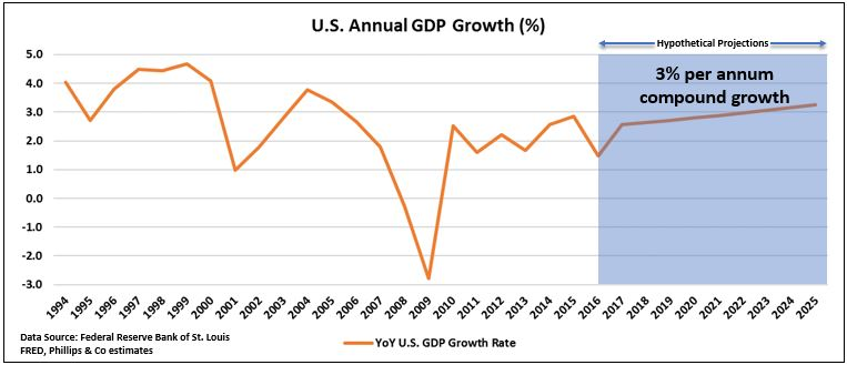 Annual GDP with projections.JPG