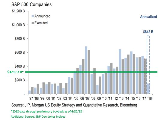 Sp500 buybacks.JPG