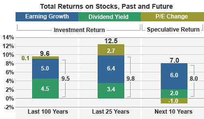 Total returns on stocks, past and future