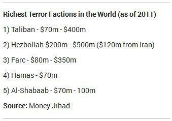 richest terror factions