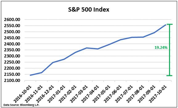SP500 Index.JPG