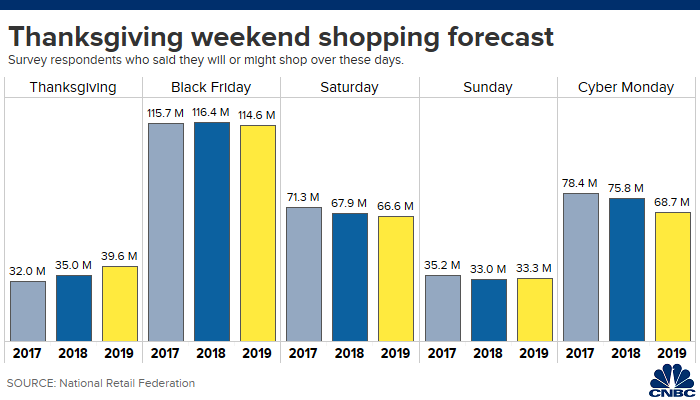 2 Thanksgiving Weekend Shopping Forecast (CNBC).png