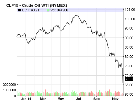 crude oil WTI graph over time