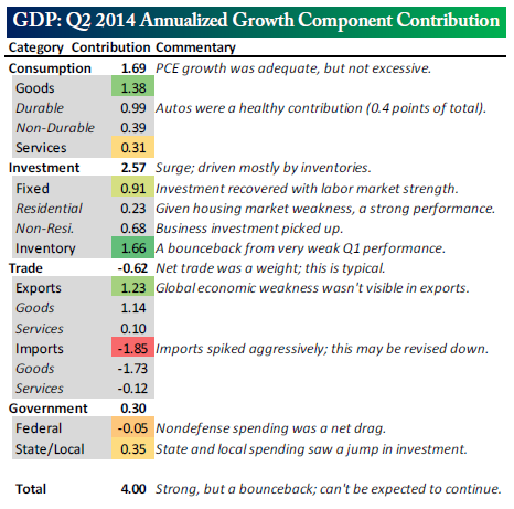 Q2 2014 annualized growth component contribution