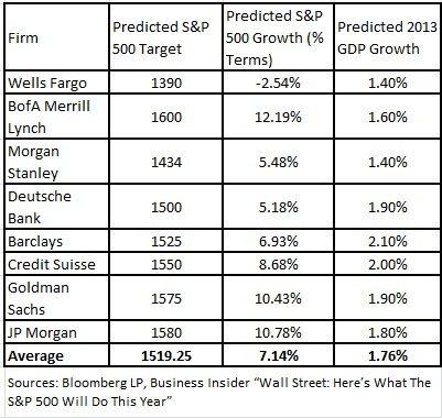 s&p 500 targets by various banks