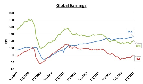 Global Earnings.png