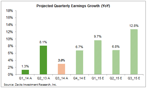 projected earnings growth, quarterly in 2014 and 2015