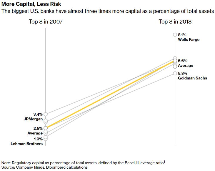 more capital less risk.JPG