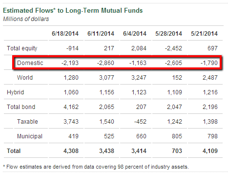 estimated flows to long-term mutual funds