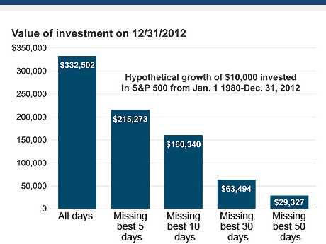 value of investment on 12/31/2012 while missing best days
