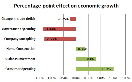 percentage point effect on economic growth