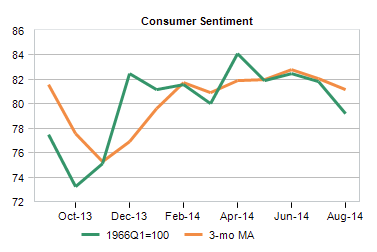 Consumer sentiment over time