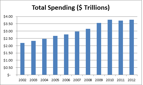 total spending by federal government
