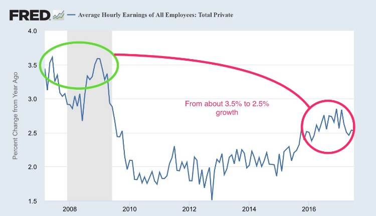 average hourly earnings.png