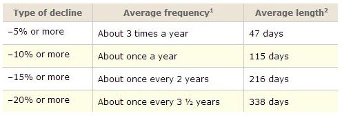 Correction frequency.JPG