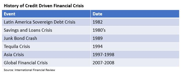 History of Financial Crisis.JPG