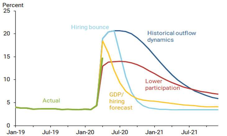 3 Jobs Recovery Paths (SF Fed).png