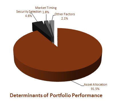 asset allocation is most important