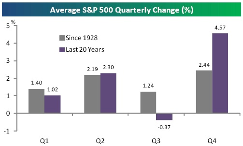 average s&p 500 quarterly