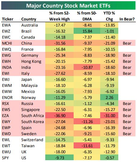 Major Country Stock Market ETFs.JPG