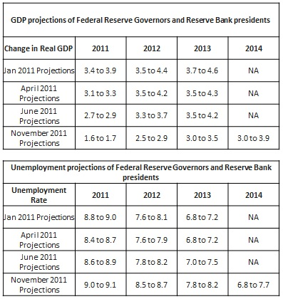 GDP projections of federal reserve governors