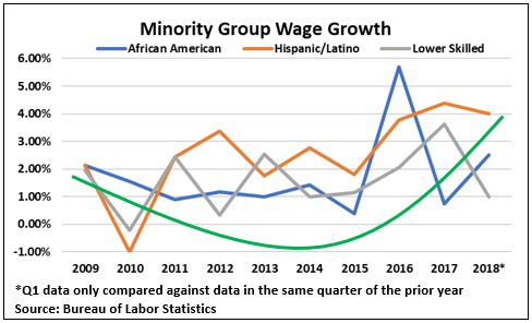 Minority Group Wages.JPG
