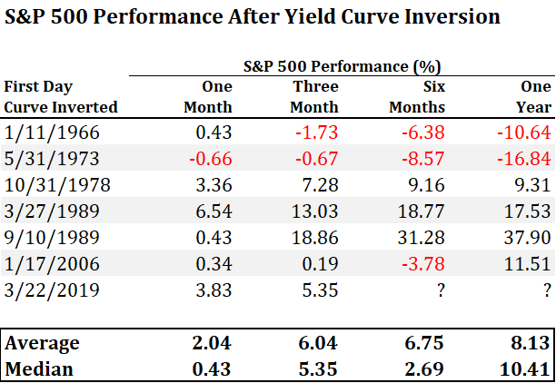 6 S&P 500 Performance After Yield Curve Inversion.png