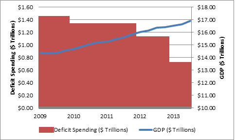 deficit spending and GDP since recession