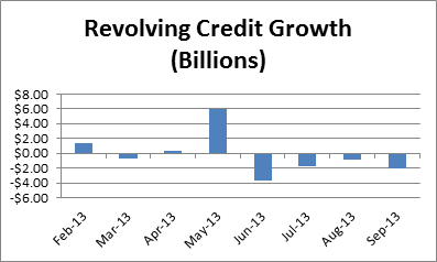 revolving credit growth in 2013