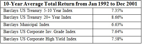 10 year average total return from 1992 to 2001