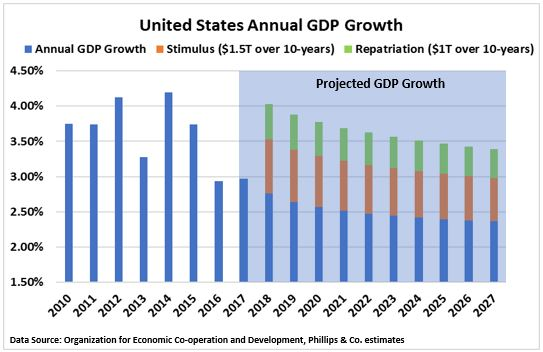 US GDP Growth and projection with repatriation.JPG